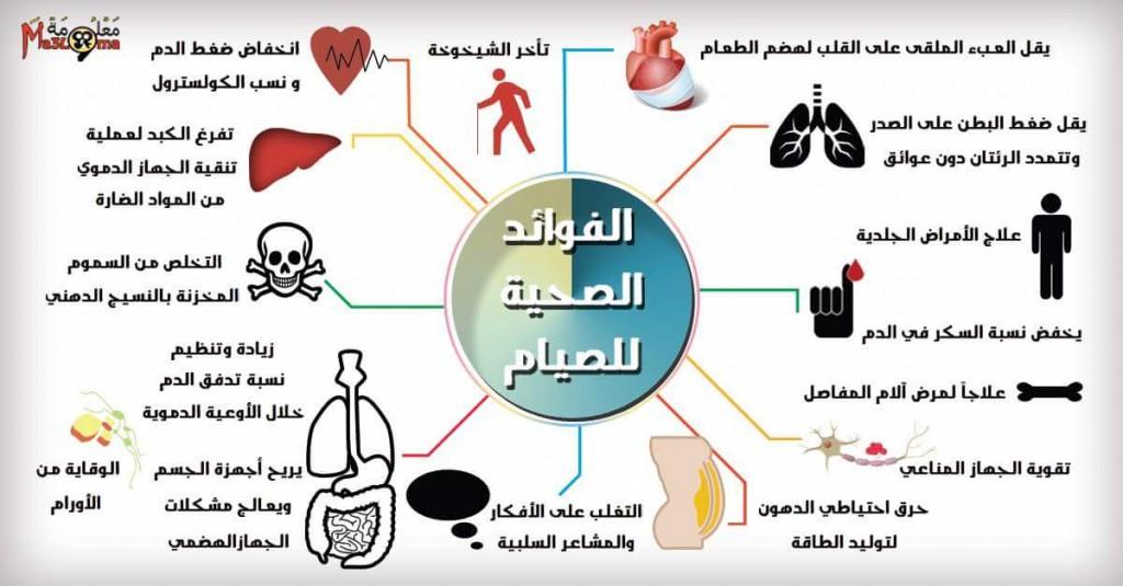 صورة ما هي فوائد الصيام , فوائد صحية ودينية للصيام