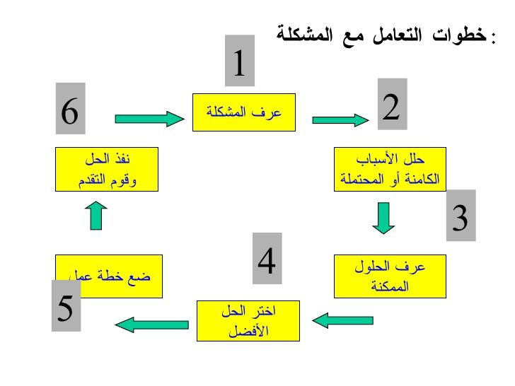 صورة خطوات حل المشكلة بطريقة علمية , حل اي مشكلة بطرق منظمة وسريعة