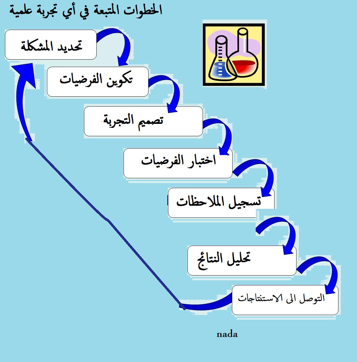 خطوات حل المشكلة بطريقة علمية حل اي مشكلة بطرق منظمة وسريعة مشاعر اشتياق