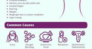 صورة اعراض نقص البروجسترون , اعراض ضعف هرمون البروجسترون